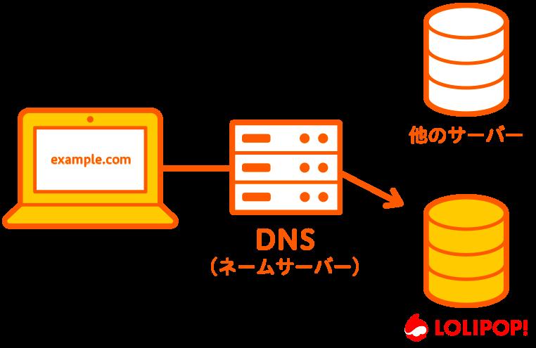 DNS(ネームサーバー)はロリポップ!へ向ける