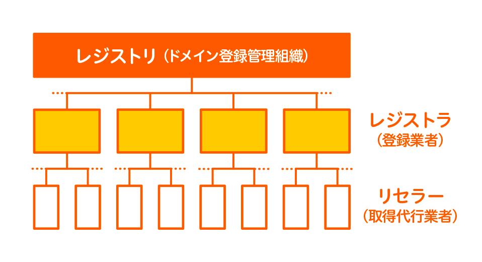 レジストリ・レジストラ・リセラーの構造図