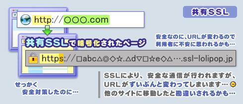 独自SSLと共有SSLの違い