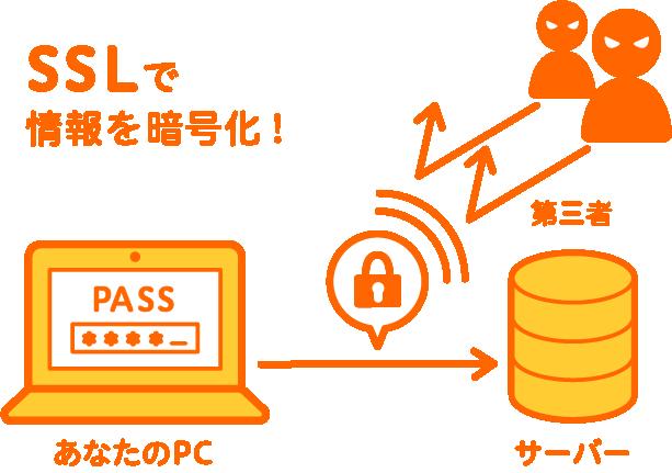 独自SSL 情報漏洩を防ぐ